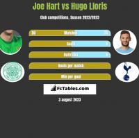 Joe Hart vs Hugo Lloris h2h player stats
