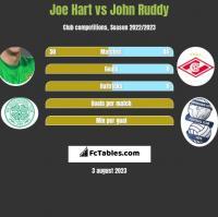 Joe Hart vs John Ruddy h2h player stats