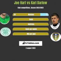 Joe Hart vs Karl Darlow h2h player stats