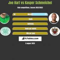 Joe Hart vs Kasper Schmeichel h2h player stats
