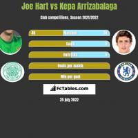 Joe Hart vs Kepa Arrizabalaga h2h player stats