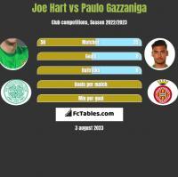 Joe Hart vs Paulo Gazzaniga h2h player stats