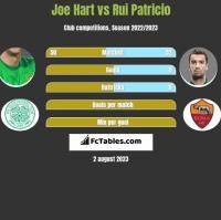 Joe Hart vs Rui Patricio h2h player stats