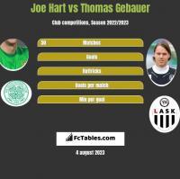 Joe Hart vs Thomas Gebauer h2h player stats