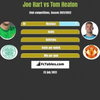 Joe Hart vs Tom Heaton h2h player stats