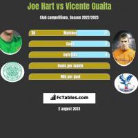 Joe Hart vs Vicente Guaita h2h player stats