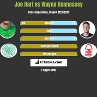 Joe Hart vs Wayne Hennessey h2h player stats
