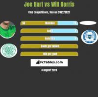 Joe Hart vs Will Norris h2h player stats