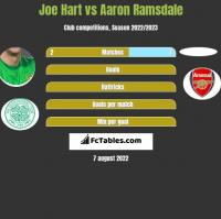 Joe Hart vs Aaron Ramsdale h2h player stats