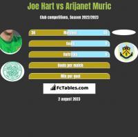 Joe Hart vs Arijanet Muric h2h player stats