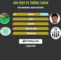 Joe Hart vs Tobias Lawal h2h player stats