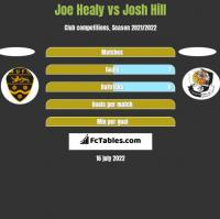 Joe Healy vs Josh Hill h2h player stats