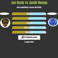 Joe Healy vs Justin Nwogu h2h player stats