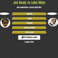 Joe Healy vs Luke Allen h2h player stats