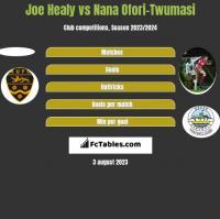 Joe Healy vs Nana Ofori-Twumasi h2h player stats