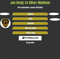 Joe Healy vs Oliver Muldoon h2h player stats