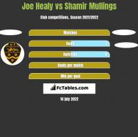 Joe Healy vs Shamir Mullings h2h player stats