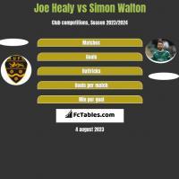 Joe Healy vs Simon Walton h2h player stats
