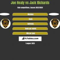 Joe Healy vs Jack Richards h2h player stats