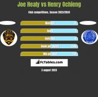Joe Healy vs Henry Ochieng h2h player stats