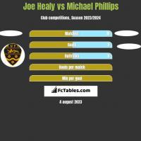 Joe Healy vs Michael Phillips h2h player stats