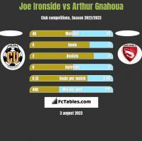 Joe Ironside vs Arthur Gnahoua h2h player stats