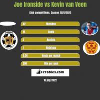 Joe Ironside vs Kevin van Veen h2h player stats