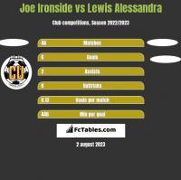 Joe Ironside vs Lewis Alessandra h2h player stats
