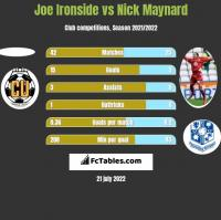 Joe Ironside vs Nick Maynard h2h player stats