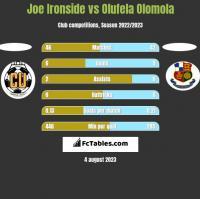 Joe Ironside vs Olufela Olomola h2h player stats