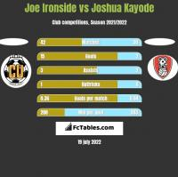 Joe Ironside vs Joshua Kayode h2h player stats
