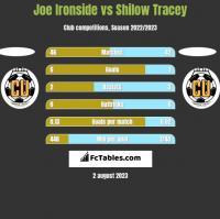 Joe Ironside vs Shilow Tracey h2h player stats