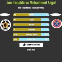 Joe Ironside vs Mohammed Sagaf h2h player stats