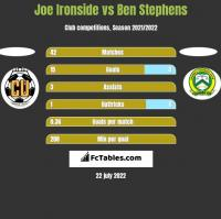 Joe Ironside vs Ben Stephens h2h player stats