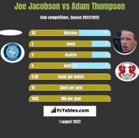 Joe Jacobson vs Adam Thompson h2h player stats