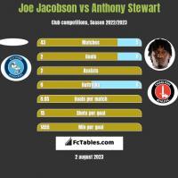 Joe Jacobson vs Anthony Stewart h2h player stats