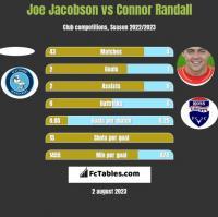 Joe Jacobson vs Connor Randall h2h player stats