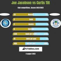 Joe Jacobson vs Curtis Tilt h2h player stats