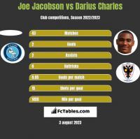 Joe Jacobson vs Darius Charles h2h player stats