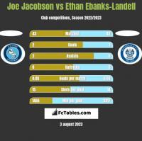 Joe Jacobson vs Ethan Ebanks-Landell h2h player stats