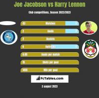 Joe Jacobson vs Harry Lennon h2h player stats