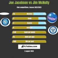 Joe Jacobson vs Jim McNulty h2h player stats