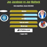 Joe Jacobson vs Joe Mattock h2h player stats