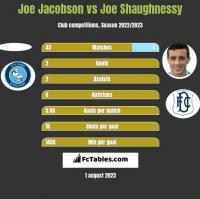 Joe Jacobson vs Joe Shaughnessy h2h player stats