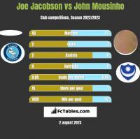 Joe Jacobson vs John Mousinho h2h player stats