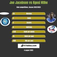 Joe Jacobson vs Kgosi Ntlhe h2h player stats