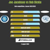 Joe Jacobson vs Rob Dickie h2h player stats