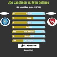 Joe Jacobson vs Ryan Delaney h2h player stats