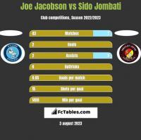 Joe Jacobson vs Sido Jombati h2h player stats