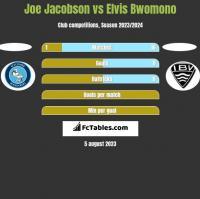 Joe Jacobson vs Elvis Bwomono h2h player stats
